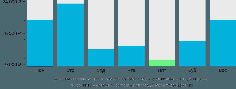 Динамика цен билетов на самолет из Тимишоары в зависимости от дня недели