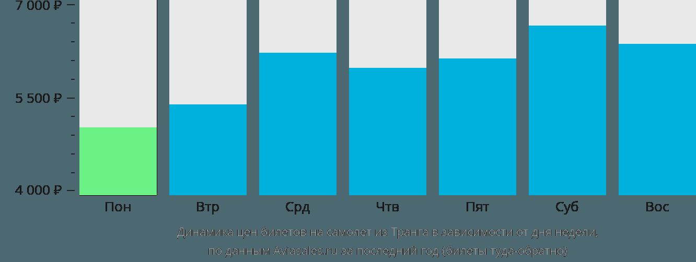 Динамика цен билетов на самолет из Транга в зависимости от дня недели