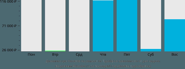 Динамика цен билетов на самолёт из Тураифа в зависимости от дня недели