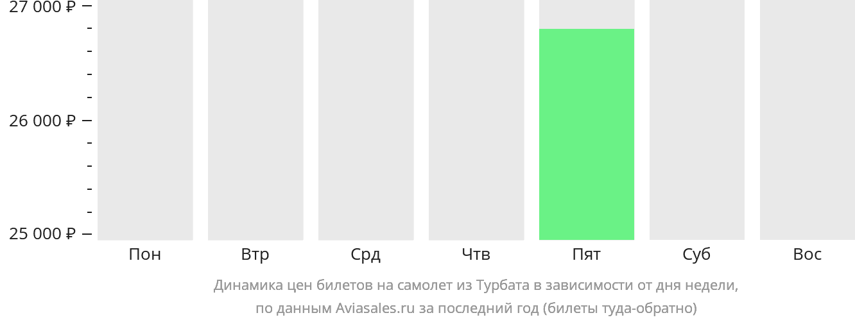 Динамика цен билетов на самолет из Турбата в зависимости от дня недели