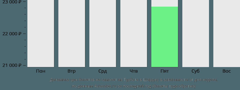 Динамика цен билетов на самолет из Турбата в Шарджу в зависимости от дня недели