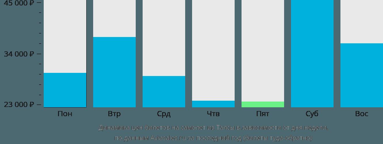 Динамика цен билетов на самолет из Талсы в зависимости от дня недели