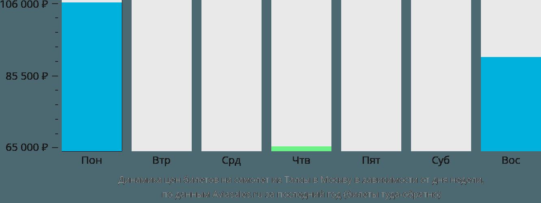 Динамика цен билетов на самолёт из Талсы в Москву в зависимости от дня недели