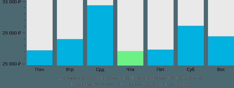 Динамика цен билетов на самолет из Туниса в зависимости от дня недели