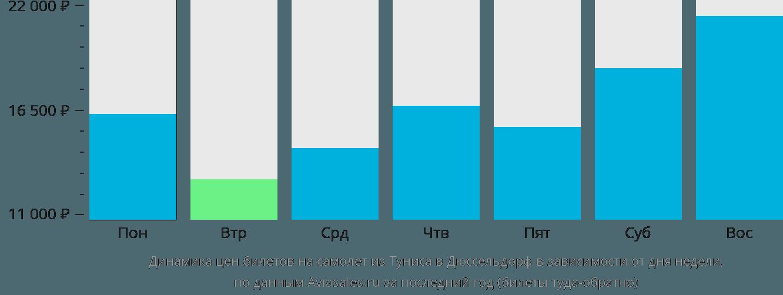 Динамика цен билетов на самолёт из Туниса в Дюссельдорф в зависимости от дня недели