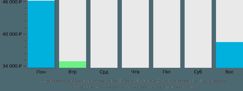 Динамика цен билетов на самолет из Туниса в Ростов-на-Дону в зависимости от дня недели