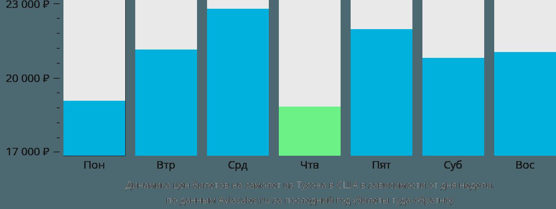 Динамика цен билетов на самолёт из Тусона в США в зависимости от дня недели