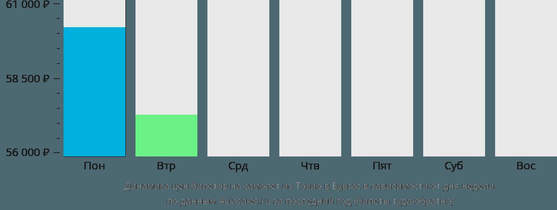 Динамика цен билетов на самолет из Токио в Бургас в зависимости от дня недели