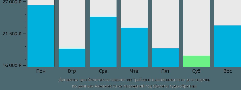 Динамика цен билетов на самолет из Трабзона в зависимости от дня недели