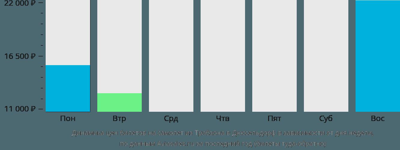 Динамика цен билетов на самолет из Трабзона в Дюссельдорф в зависимости от дня недели