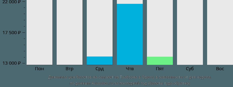 Динамика цен билетов на самолет из Трабзона в Одессу в зависимости от дня недели