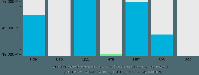 Динамика цен билетов на самолёт из Убе в зависимости от дня недели