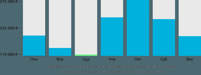 Динамика цен билетов на самолёт из Колумбуса в зависимости от дня недели