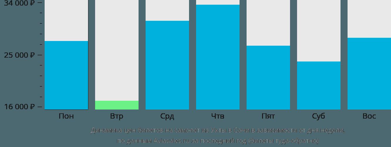 Динамика цен билетов на самолет из Ухты в Сочи в зависимости от дня недели