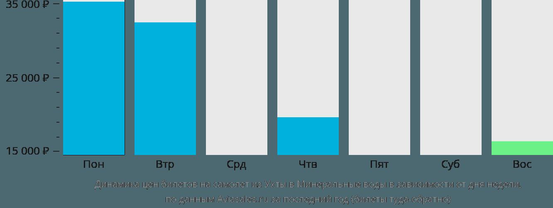 Динамика цен билетов на самолет из Ухты в Минеральные воды в зависимости от дня недели