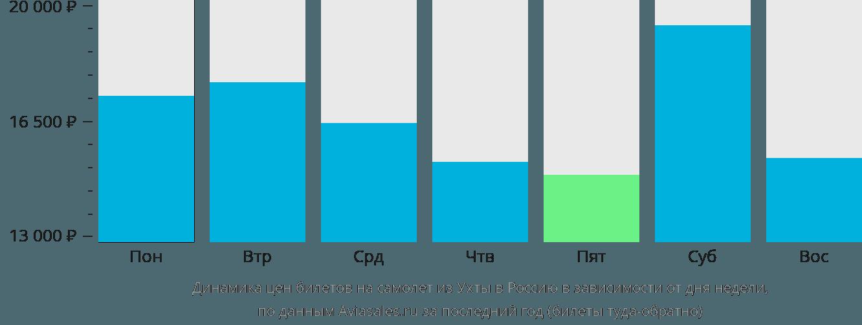 Динамика цен билетов на самолет из Ухты в Россию в зависимости от дня недели