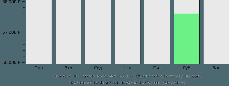 Динамика цен билетов на самолет из Ухты в Сургут в зависимости от дня недели