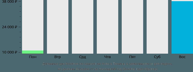 Динамика цен билетов на самолет из Ухты в Тюмень в зависимости от дня недели