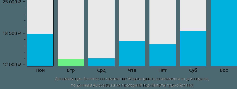 Динамика цен билетов на самолет из Уберландии в зависимости от дня недели