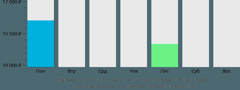 Динамика цен билетов на самолет из Ужгород в зависимости от дня недели