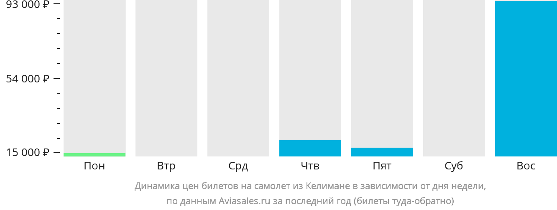 Динамика цен билетов на самолёт из Келимане в зависимости от дня недели