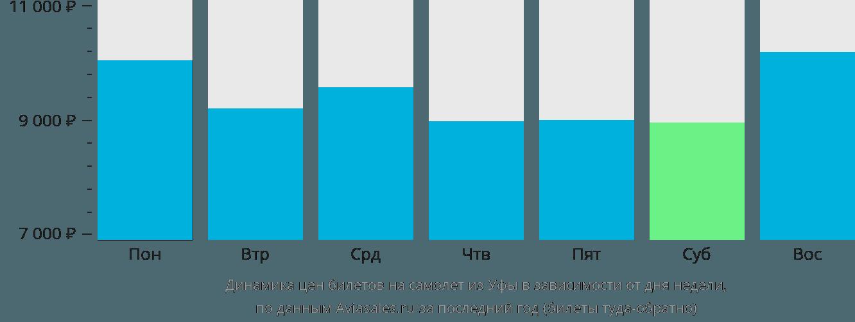 Динамика цен билетов на самолет из Уфы в зависимости от дня недели