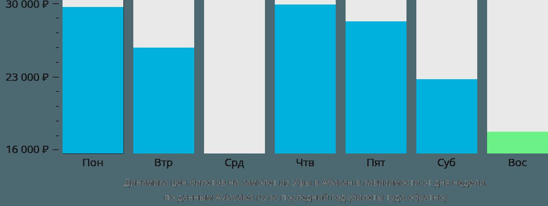 Динамика цен билетов на самолет из Уфы в Абакан в зависимости от дня недели
