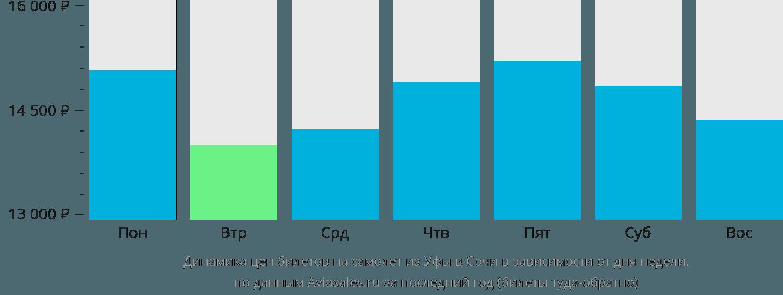 Динамика цен билетов на самолет из Уфы в Сочи в зависимости от дня недели