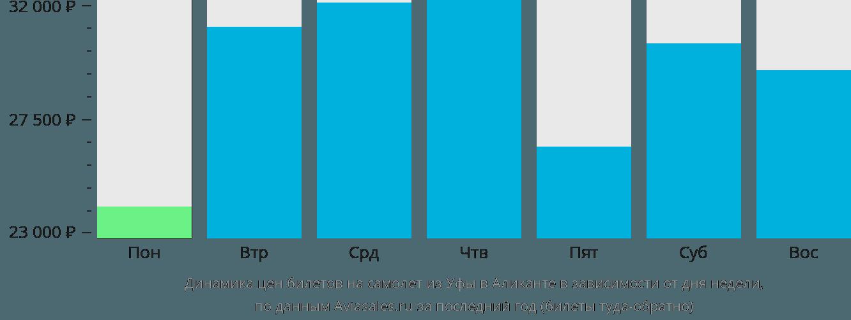 Динамика цен билетов на самолет из Уфы в Аликанте в зависимости от дня недели