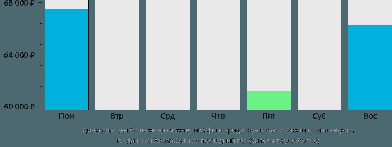 Динамика цен билетов на самолет из Уфы в Бриджтаун в зависимости от дня недели