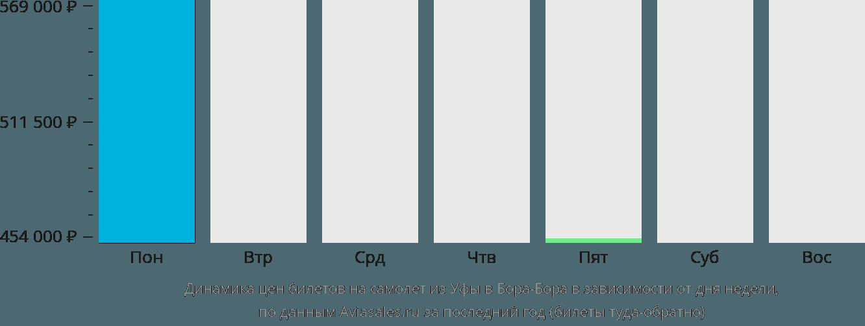 Динамика цен билетов на самолет из Уфы в Бора-Бора в зависимости от дня недели