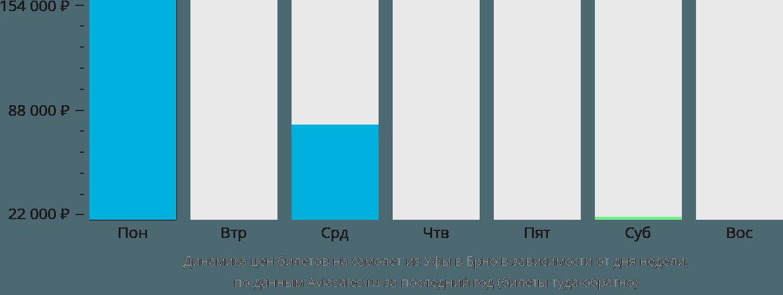 Динамика цен билетов на самолет из Уфы в Брно в зависимости от дня недели