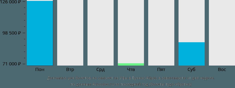 Динамика цен билетов на самолёт из Уфы в Буэнос-Айрес в зависимости от дня недели