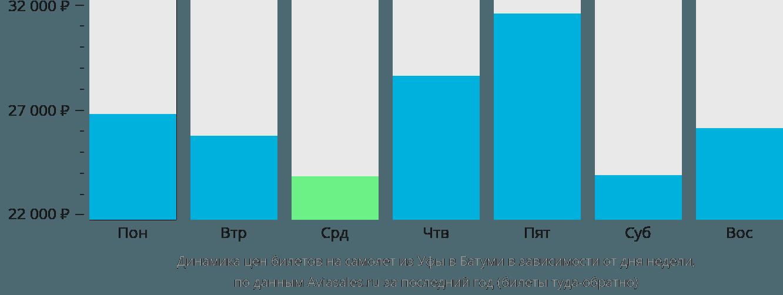 Динамика цен билетов на самолет из Уфы в Батуми в зависимости от дня недели