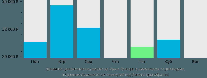 Динамика цен билетов на самолет из Уфы в Кальяри в зависимости от дня недели