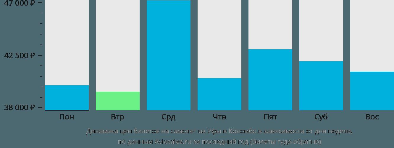 Динамика цен билетов на самолет из Уфы в Коломбо в зависимости от дня недели