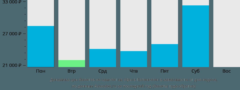 Динамика цен билетов на самолет из Уфы в Копенгаген в зависимости от дня недели