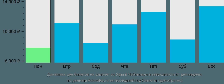Динамика цен билетов на самолет из Уфы в Чебоксары в зависимости от дня недели