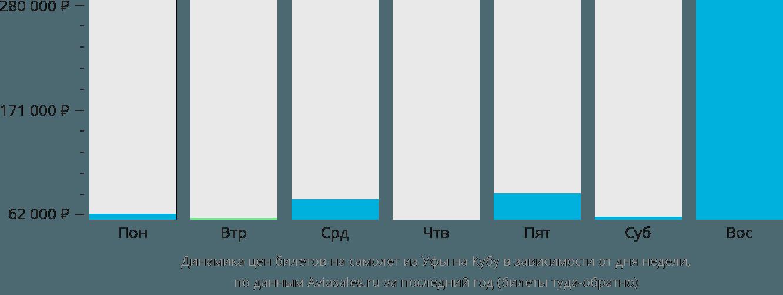 Динамика цен билетов на самолёт из Уфы на Кубу в зависимости от дня недели