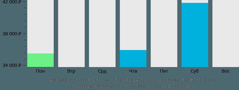 Динамика цен билетов на самолет из Уфы в Диярбакыр в зависимости от дня недели