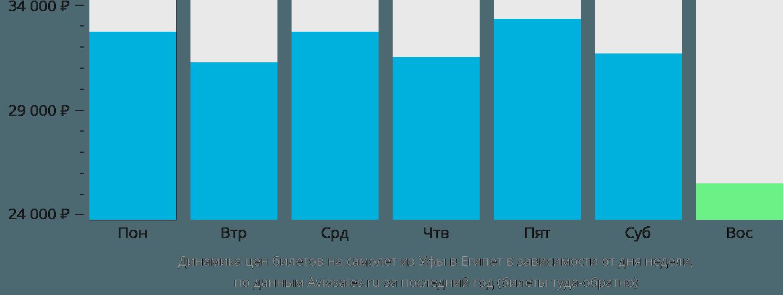 Динамика цен билетов на самолет из Уфы в Египет в зависимости от дня недели