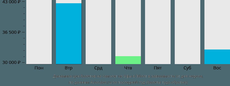 Динамика цен билетов на самолет из Уфы в Эйлат в зависимости от дня недели