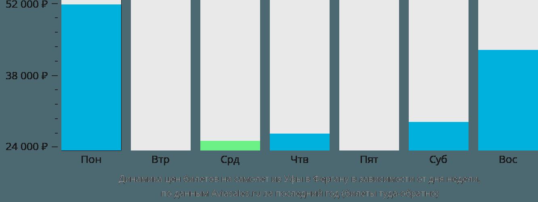Динамика цен билетов на самолет из Уфы в Фергану в зависимости от дня недели