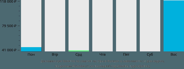 Динамика цен билетов на самолет из Уфы в Фуншал в зависимости от дня недели