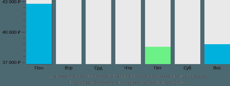 Динамика цен билетов на самолет из Уфы в Магадан в зависимости от дня недели