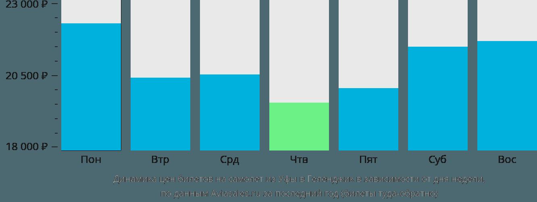 Динамика цен билетов на самолет из Уфы в Геленджик в зависимости от дня недели