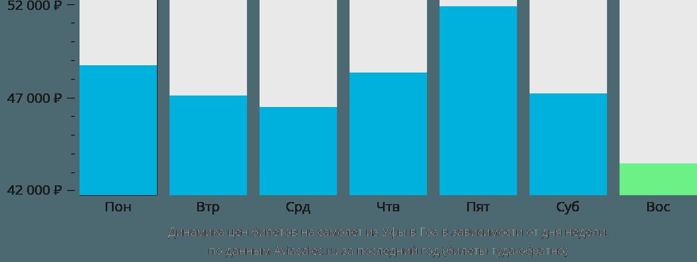 Динамика цен билетов на самолет из Уфы в Гоа в зависимости от дня недели