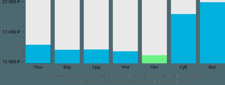 Динамика цен билетов на самолет из Уфы в Грозный в зависимости от дня недели