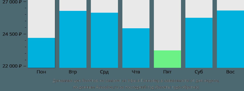 Динамика цен билетов на самолет из Уфы в Ганновер в зависимости от дня недели