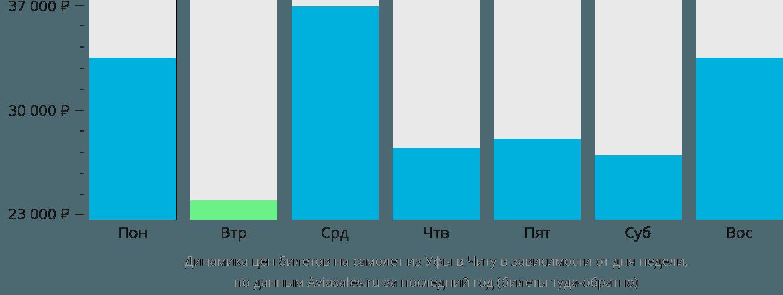 Динамика цен билетов на самолет из Уфы в Читу в зависимости от дня недели